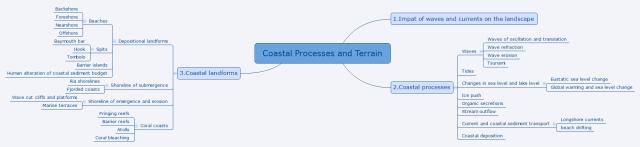 Coastal Processes and Terrain