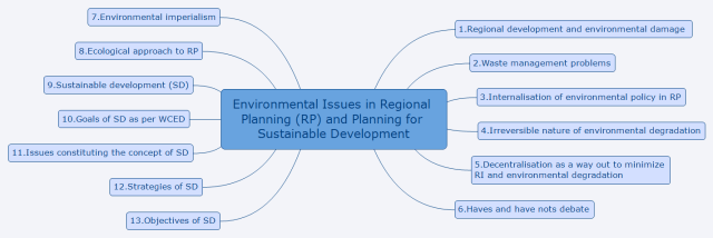 Environmental Issues in Regional Planning (RP) and Planning for Sustainable Development