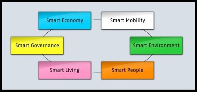 Smart city-min