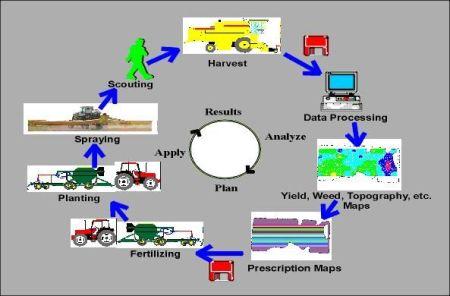 precision farming-min