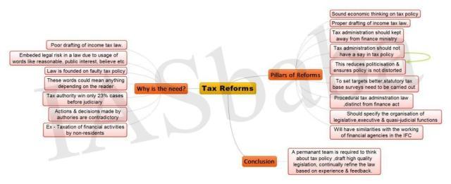Tax Reforms 1 2-min