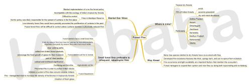 small resolution of iasbaba s mindmap issue forest fires