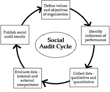 Hyperglobalisation and period after, Social Audit Current