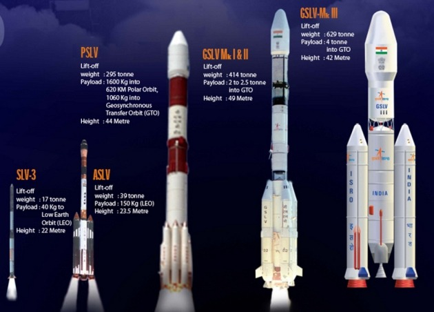 Image result for ISRO Orbital Vehicle