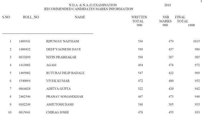 UPSC NDA NA 2019 Score Card