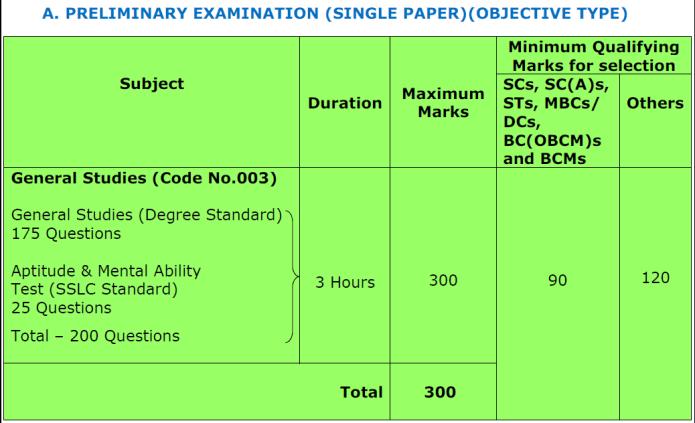 Scheme for Preliminary Examinations