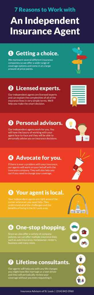 Buy Insurance From An Independent Agent