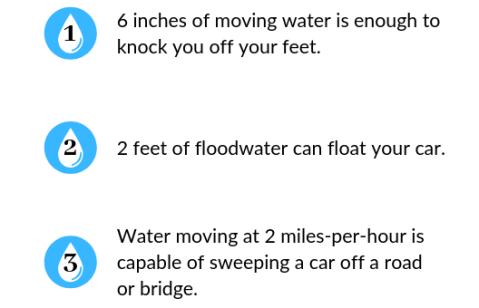 Three little known flood facts.