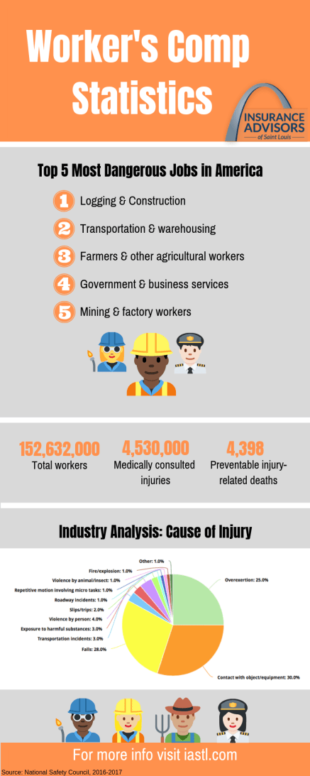 This infographic shows some important worker's comp statistics.