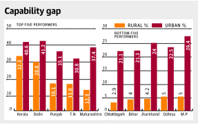 national sample survey data reveal grim picture of digital india