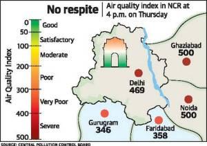 Delhi Pollution Revisecol