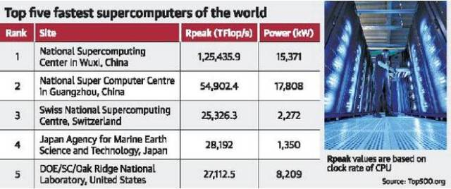 Indian fastest computer
