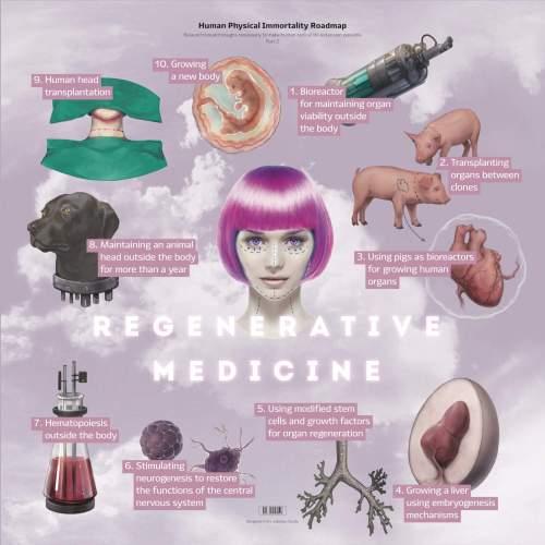 médecine régénérative