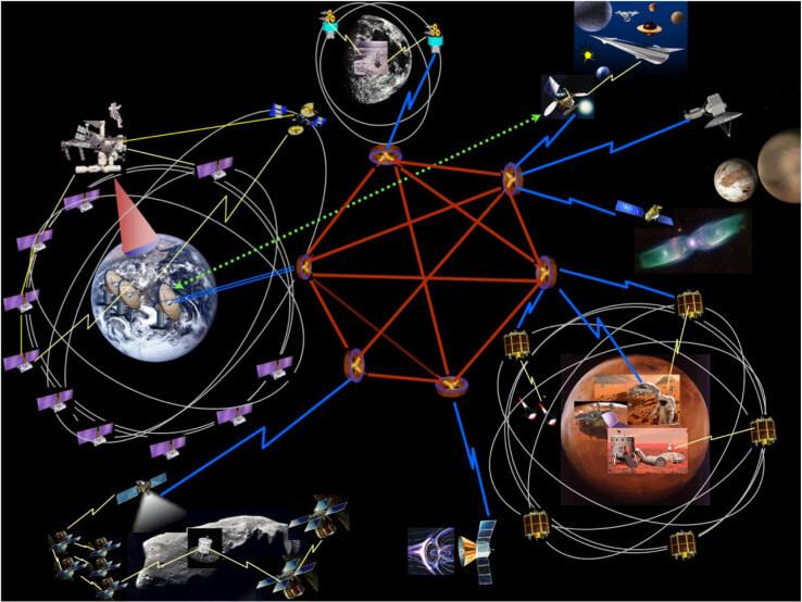 DTN solar system, credit NASA