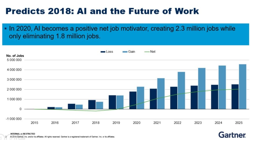 predicts 2018 ai and new futur work
