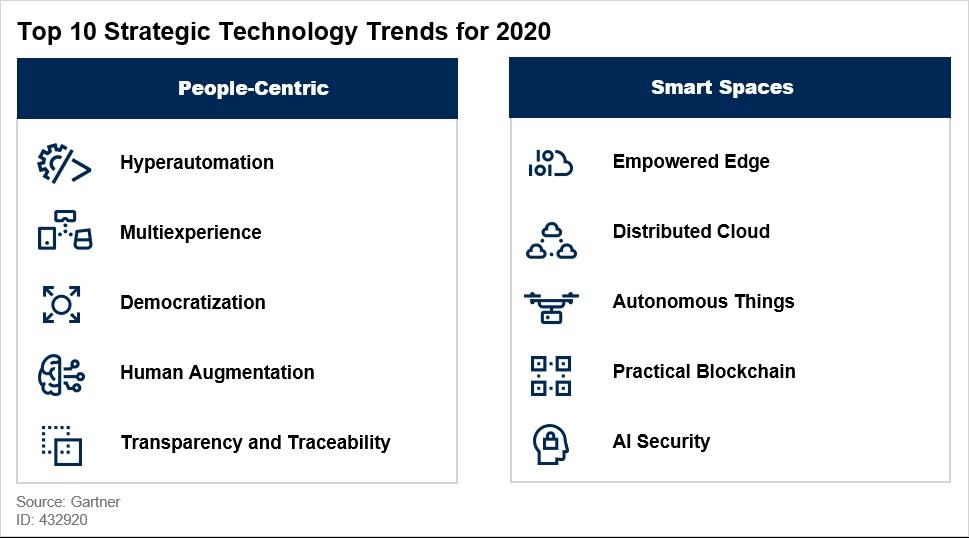 Les 10 principales tendances technologiques pour 2020