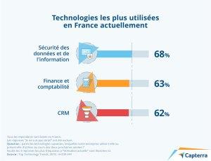 Technologies les plus utilisées en France actuellement