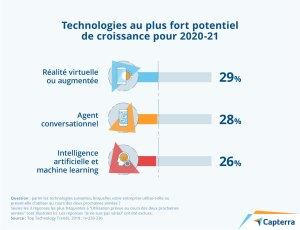 Technologies au plus fort potentiel de croissance pour 2020-21