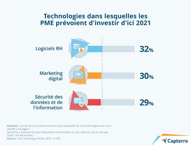 Technologies dans lesquelles les PME prévoient d'investir