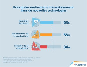 Principales motivations d'investissement dans de nouvelles technologies