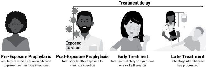 Figure 2. Étapes du traitement.