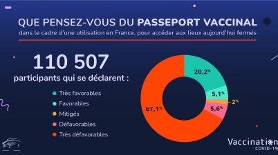 Résultats de la consultation sur le passeport vaccinal du CONSEIL ÉCONOMIQUE, SOCIAL ET ENVIRONNEMENTAL (CESE)