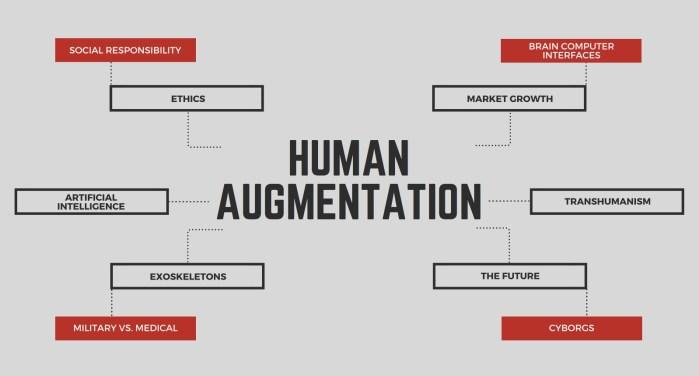 augmentation humaine transhumanisme