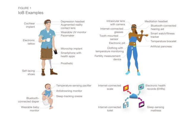 Internet of Bodies (IoB) Internet des corps