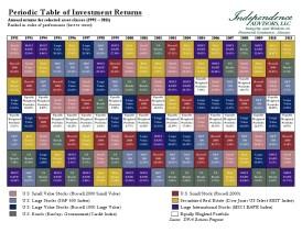 Periodic Table of Returns