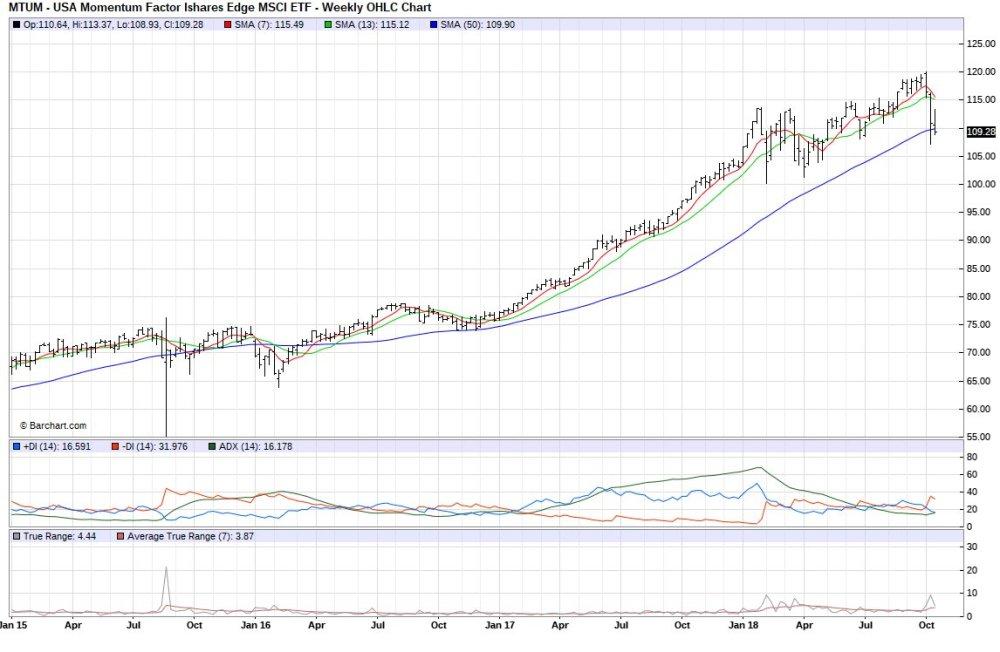 medium resolution of note mtum ishares msci usa momentum factor etf monthly returns incl dividends