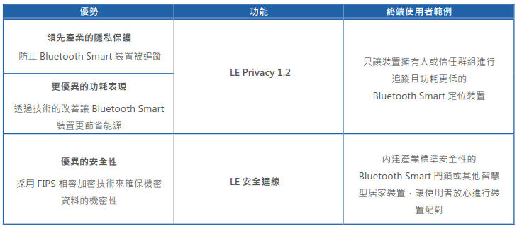 Bluetooth_4.2_Specification