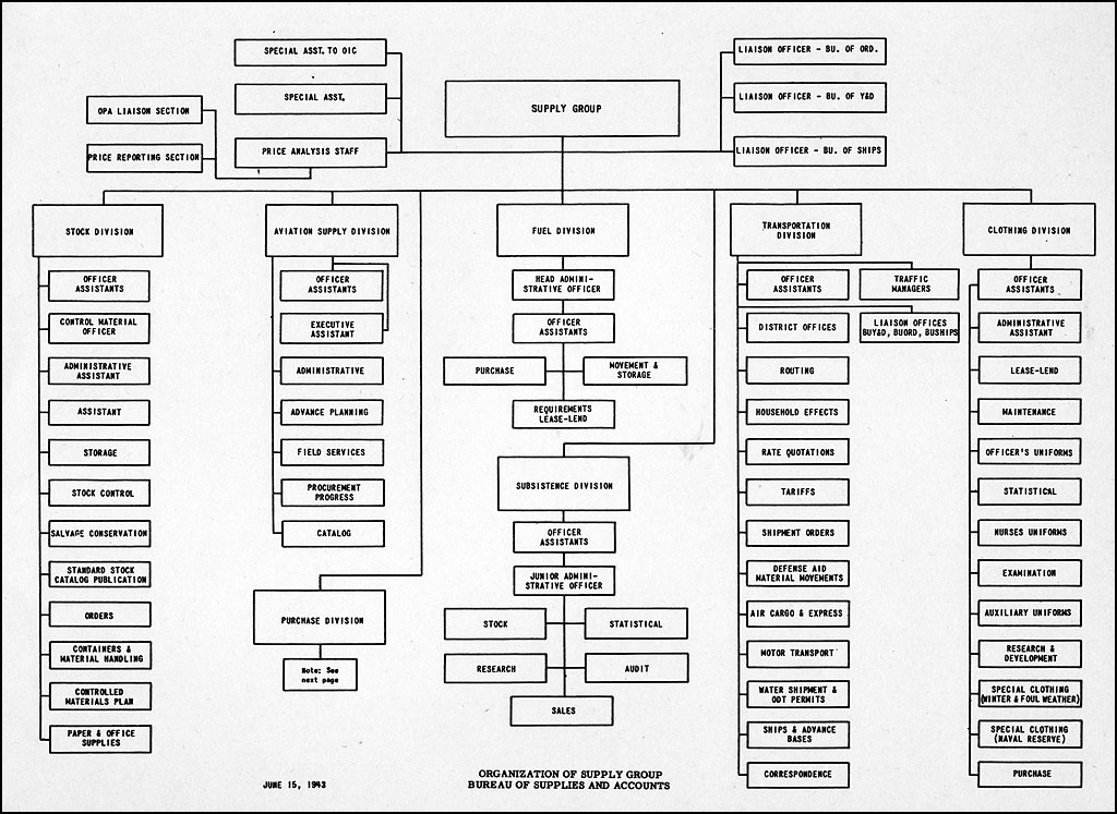 HyperWar: Manual of Organization Charts--Navy Department