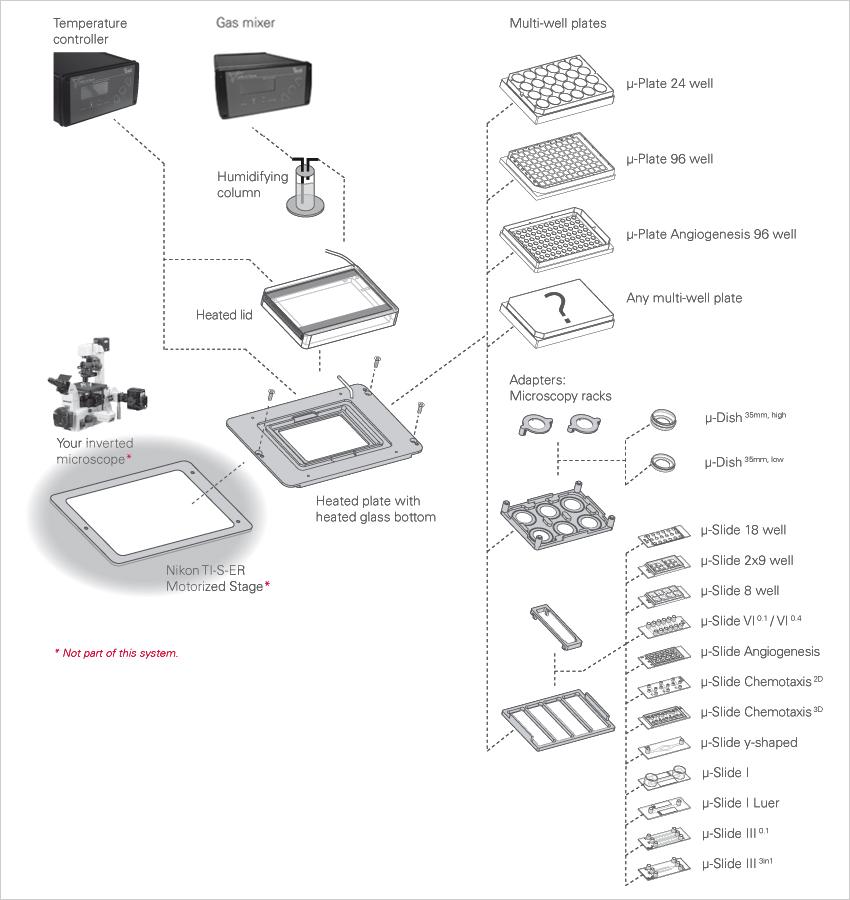 ibidi Heating System, Multi-Well Plates for Nikon Ti-S-E