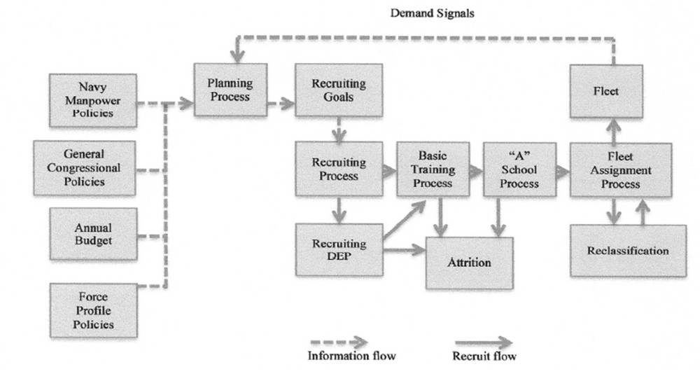 medium resolution of figure 2 builder street to fleet supply chain value stream map
