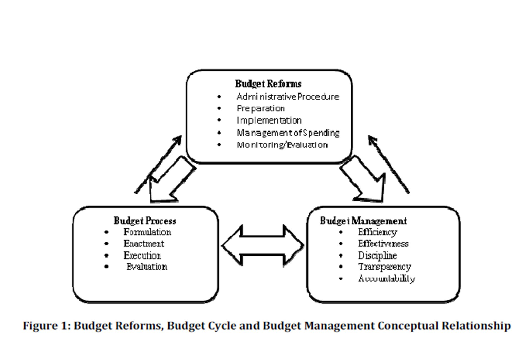 Research Papers On Budgeting Process