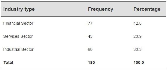 IBIMA Publishing Contingency Factors and Accounting