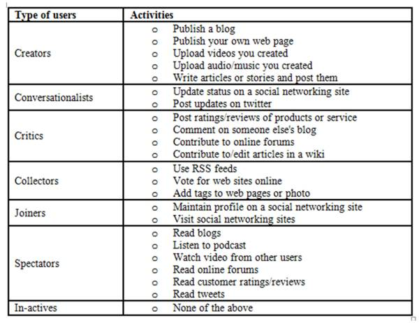 IBIMA Publishing Users Activities on Social Media as