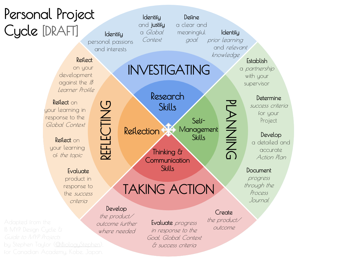 Personal Project Cycle Diagram