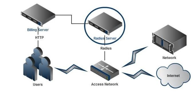 Radius Overview