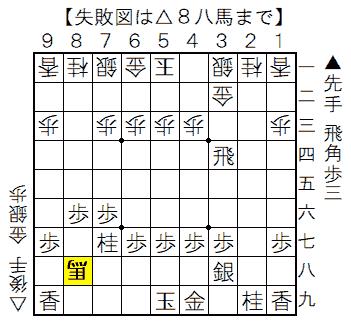 失敗図 横歩取りの序盤 △8八馬