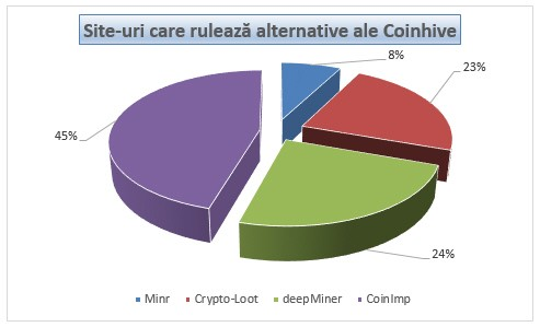 site-uri_care_ruleaza_alternative_coinhive