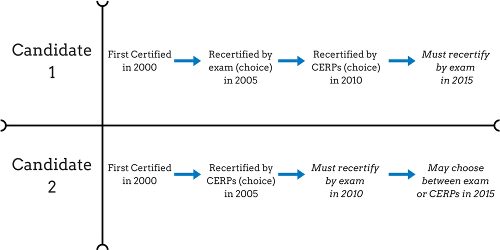 Step 1: Prepare for IBCLC Recertification – IBLCE