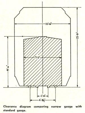 File:Clearance Diagram Standard vs Narrow gaugePNG  IBLS