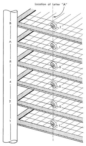 Properties of ferrite cores