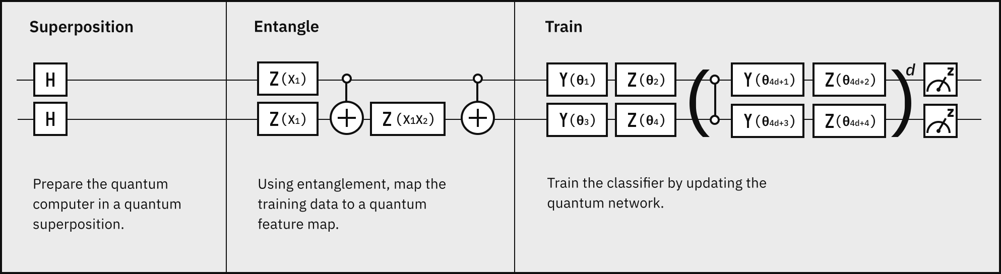 hight resolution of the classifiers in this demo use quantum properties to identify and sort data into categories we represent these classifiers with a circuit diagram