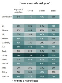 Skills by country for the four technology areas (BTT Study - http://www.ibm.com/ibmcai/biztechtrends)