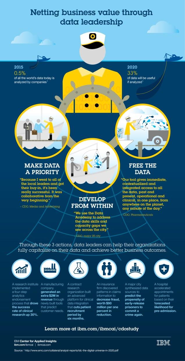 Netting business value through data leadership