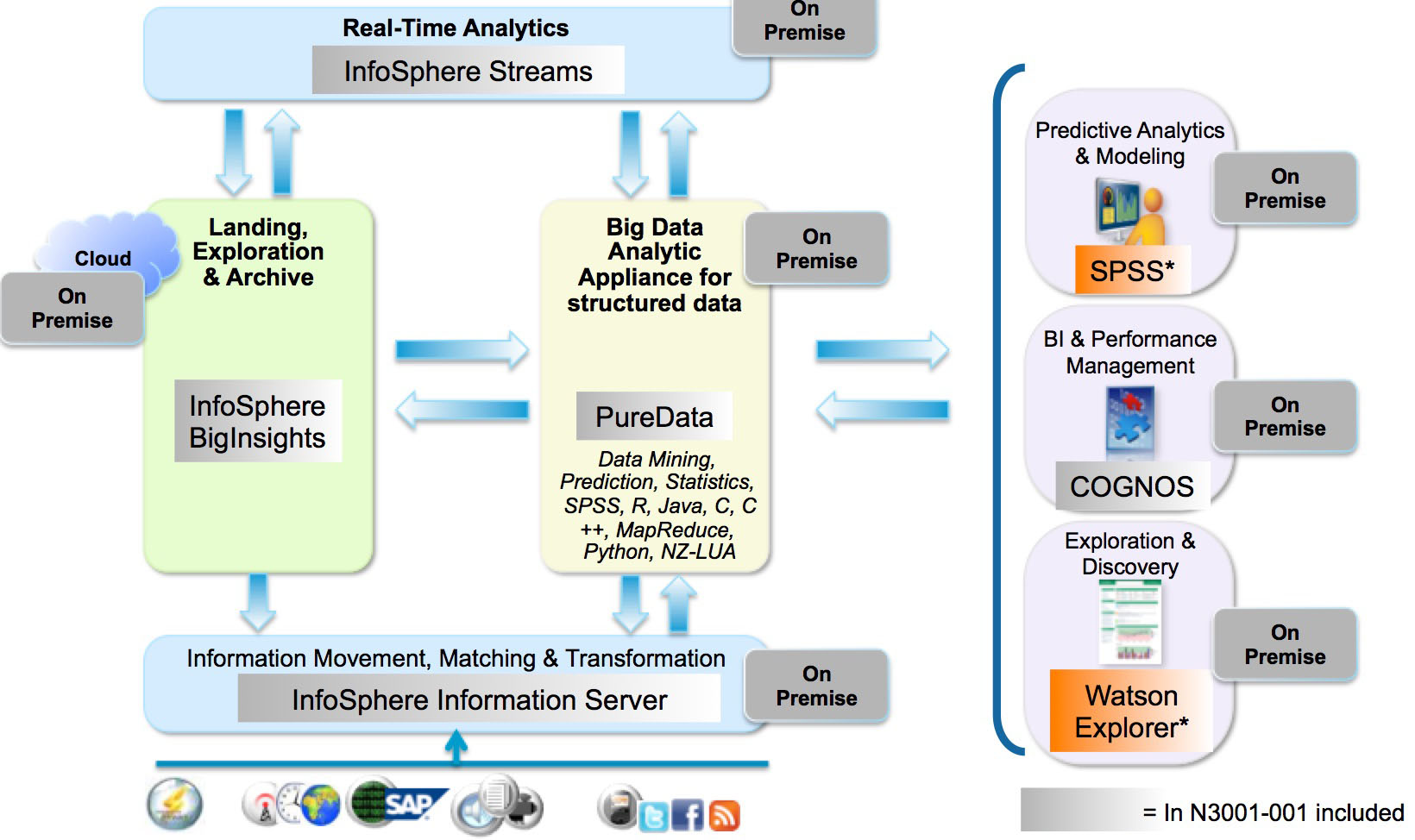 cognos architecture diagram carrier infinity touch wiring ibm data warehouse warehousing