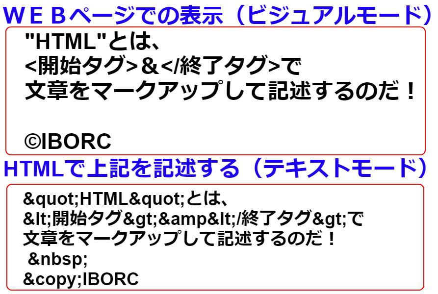 HTML特殊文字
