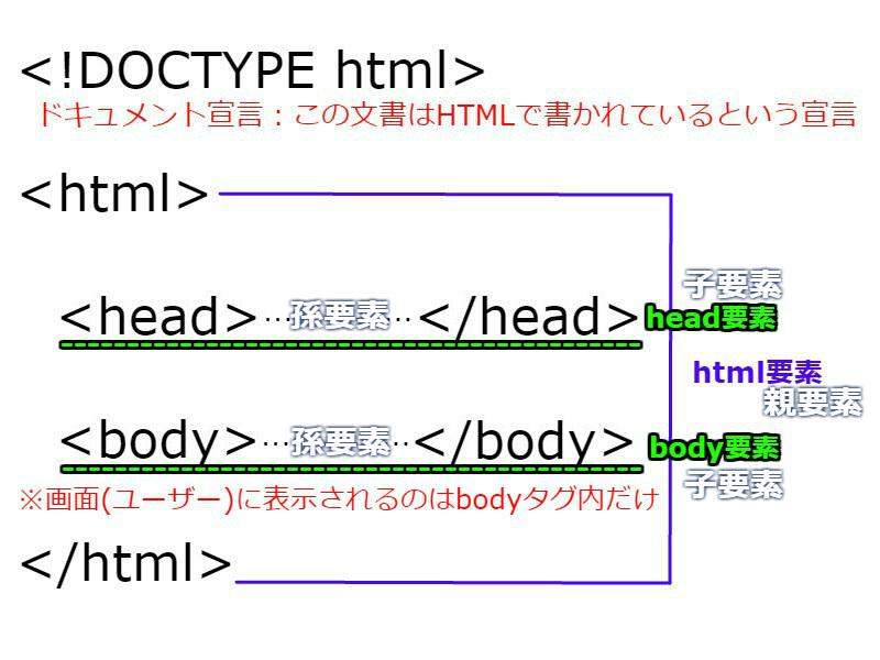 WEBページのHTML基本形